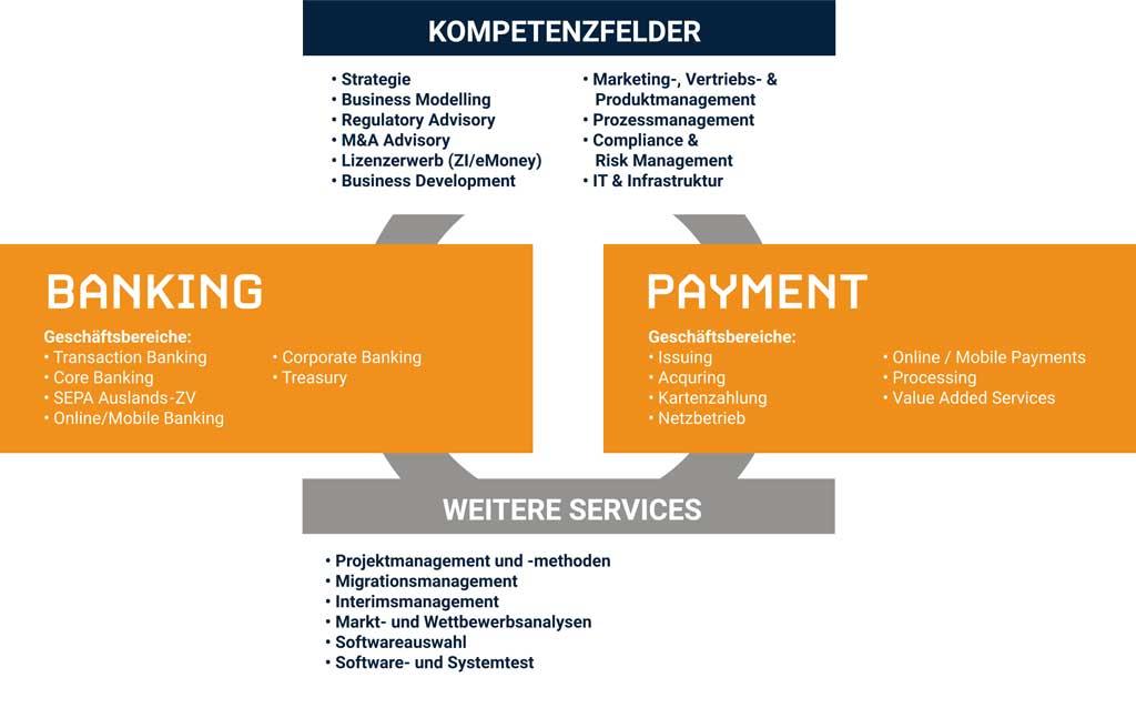 Zukunft gestalten: Strategieberatung für Banken & Co